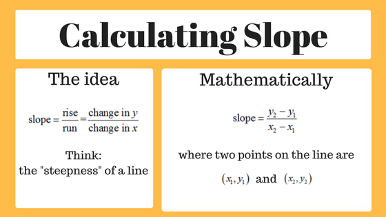 Using The Slope Formula To Find The Slope Of A Line Mathbootcamps