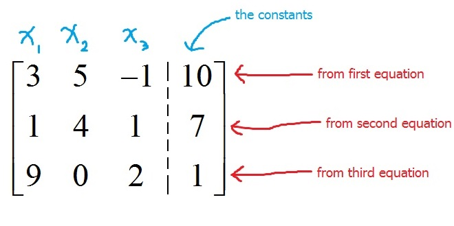 Representing linear systems with matrix equations