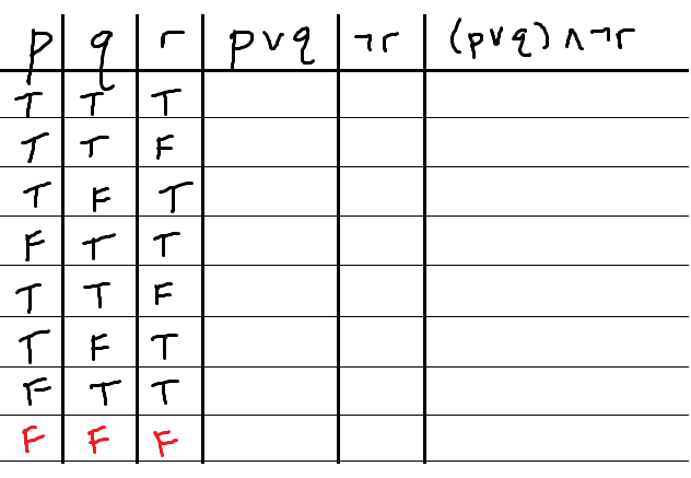 Analyzing compound propositions with truth tables for Table th ou tr