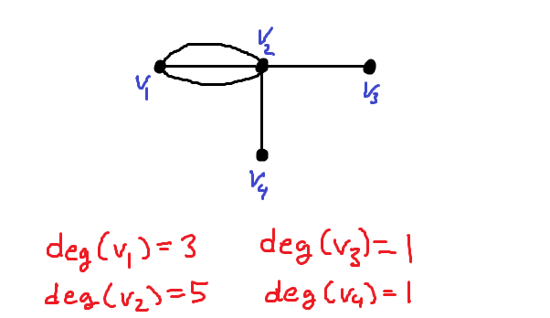 The Degree Of A Vertex In An Undirected Graph Mathbootcamps