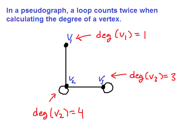 the degree of a vertex in an undirected graph