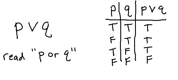 Truth tables - negation, conjunction, disjunction (