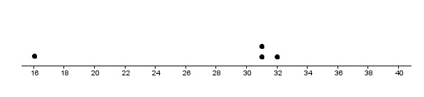 how to draw a dotplot