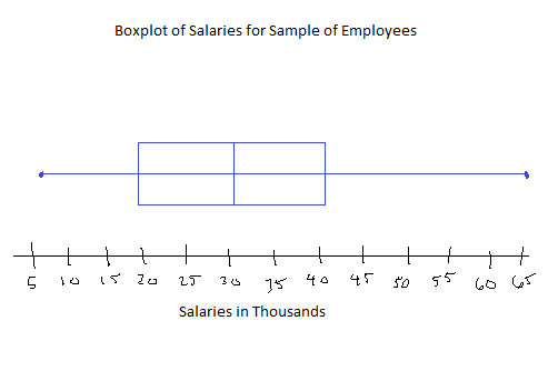 How to Make a Box Plot by Hand