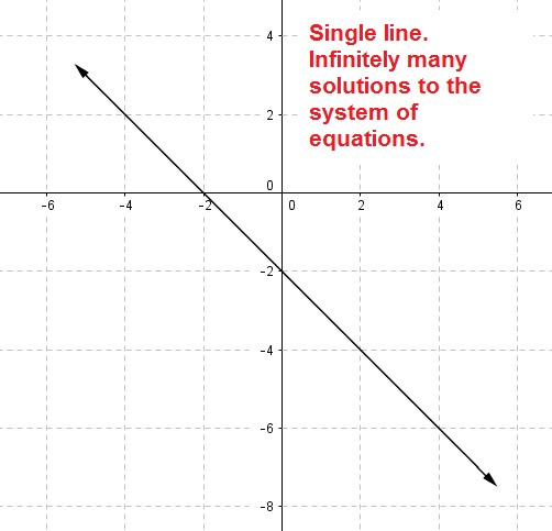 Systems of Linear Inequalities with No Solution