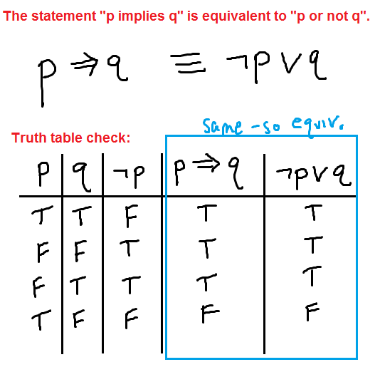 Negating The Conditional If Then Statement P Implies Q Mathbootcamps