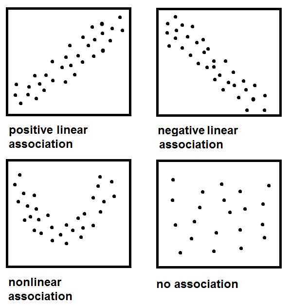 Reading scatterplots mathbootcamps ccuart Image collections
