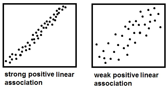 Reading scatterplots - MathBootCamps