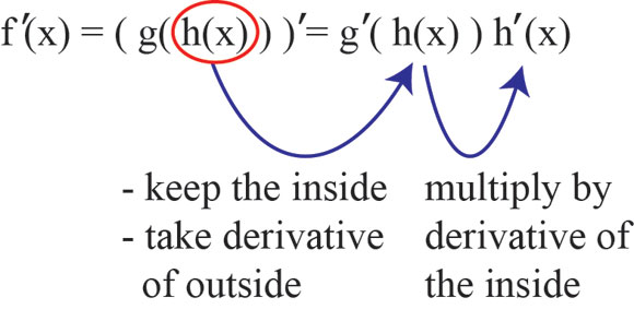 F X H F X H Calculus: The Chain Rule