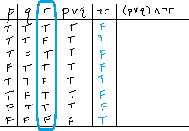 Analyzing Compound Propositions With Truth Tables Mathbootcamps