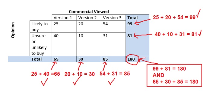 Interpreting two way tables  practice    Khan Academy additionally Kuta worksheets on probability   Download them and try to solve besides Two Way Tables Probability Worksheet furthermore  additionally Conditional Probability Using Tables Worksheet 1   Proga   Info besides Tree Diagrams And Two Way Tables   All Kind Of Wiring Diagrams • together with  also Two Way Table Worksheet   Homedressage further Two way relative frequency tables  video    Khan Academy likewise Two Way Frequency Table   Elcho Table together with Two Way Tables L O  To interpret  construct and find probabilities as well  furthermore Frequency Diagrams Worksheet Tes   Wiring Diagram Services • further  also How to make a two way table  using an ex le    MathBootC s in addition FUNCTION MACHINES  Writing and Solving Equations    GCSE Foundation. on probability two way tables worksheet